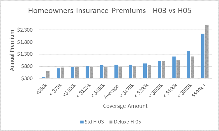 What coverage do i need for homeowners insurance