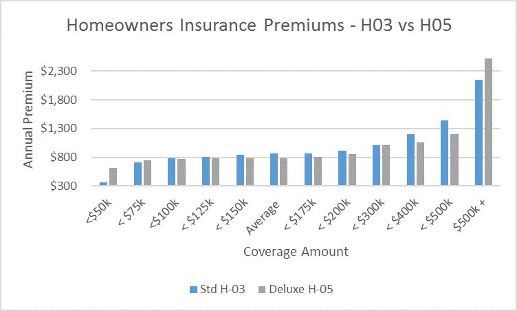 Premium H03 Vs H 5