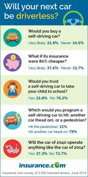 Insurance.com autonomous cars survey results
