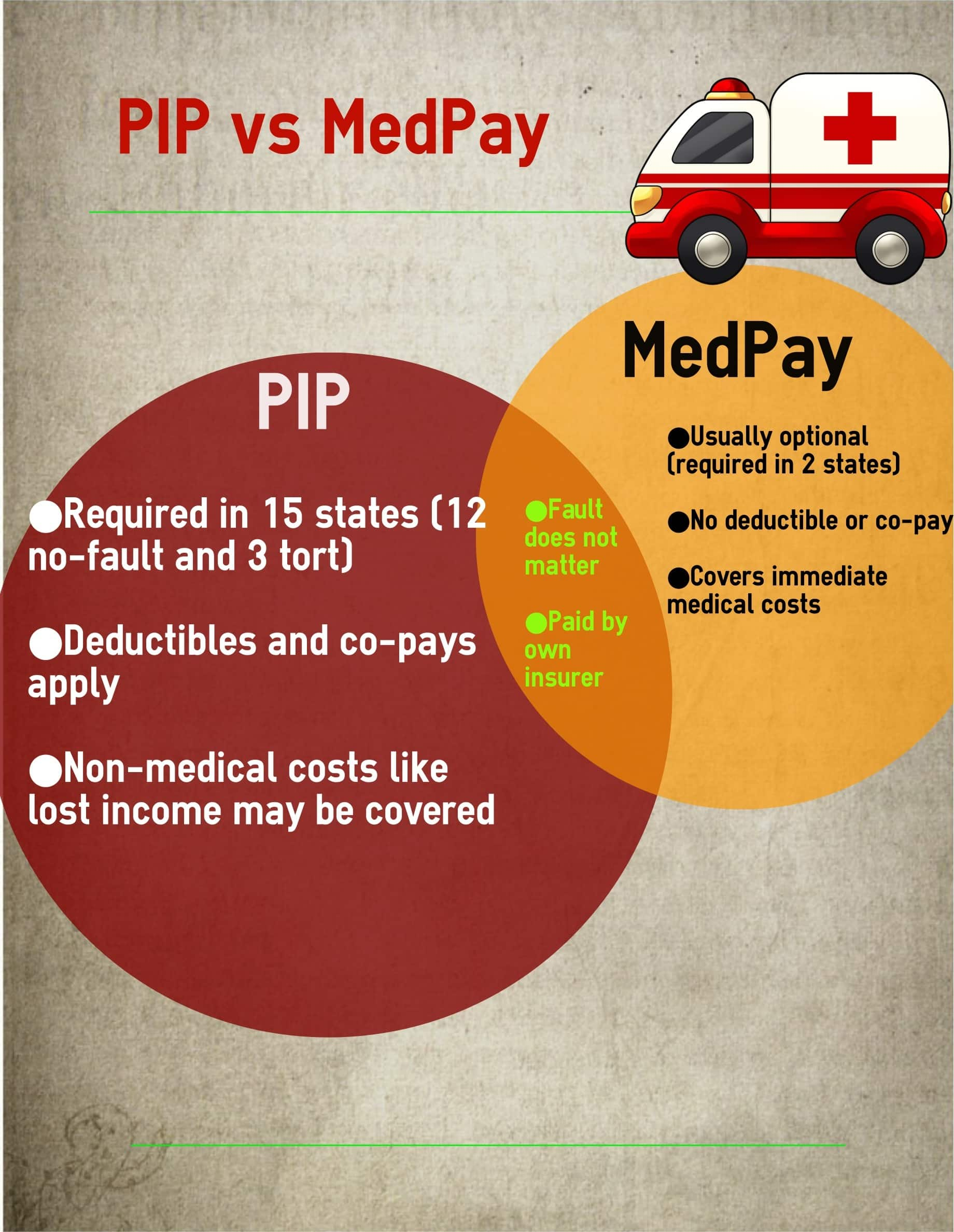 PIP vs MedPay infographic