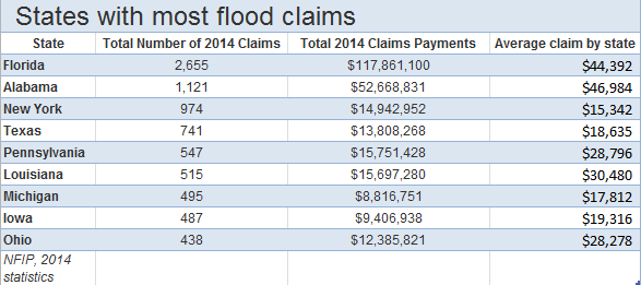 new state flood claims