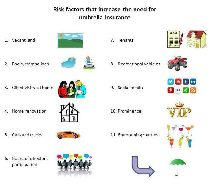 risk factors for umbrella insurance
