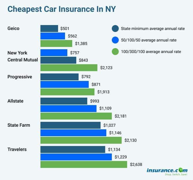 Cheapest car insurance in NY 2021   Insurance.com