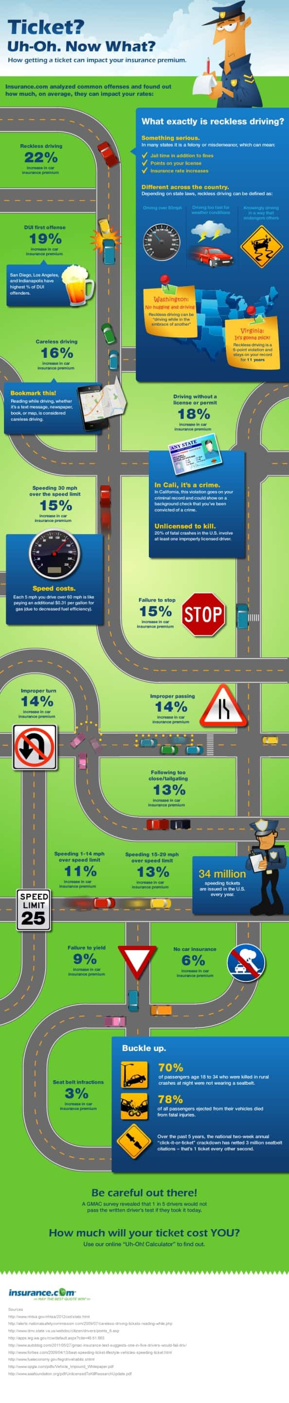 Tickets Raise Rates Infographic Infographic