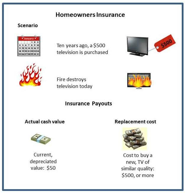 replacement cost insurance
