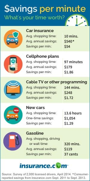 Savings per minute infographic