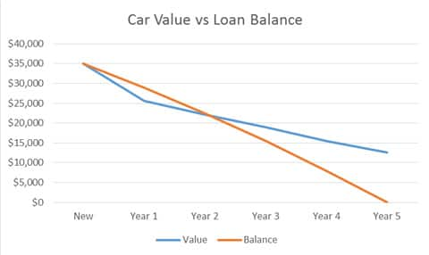 car value versus loan balance