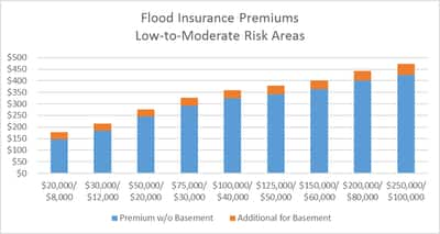 Flood insurance preferred rates
