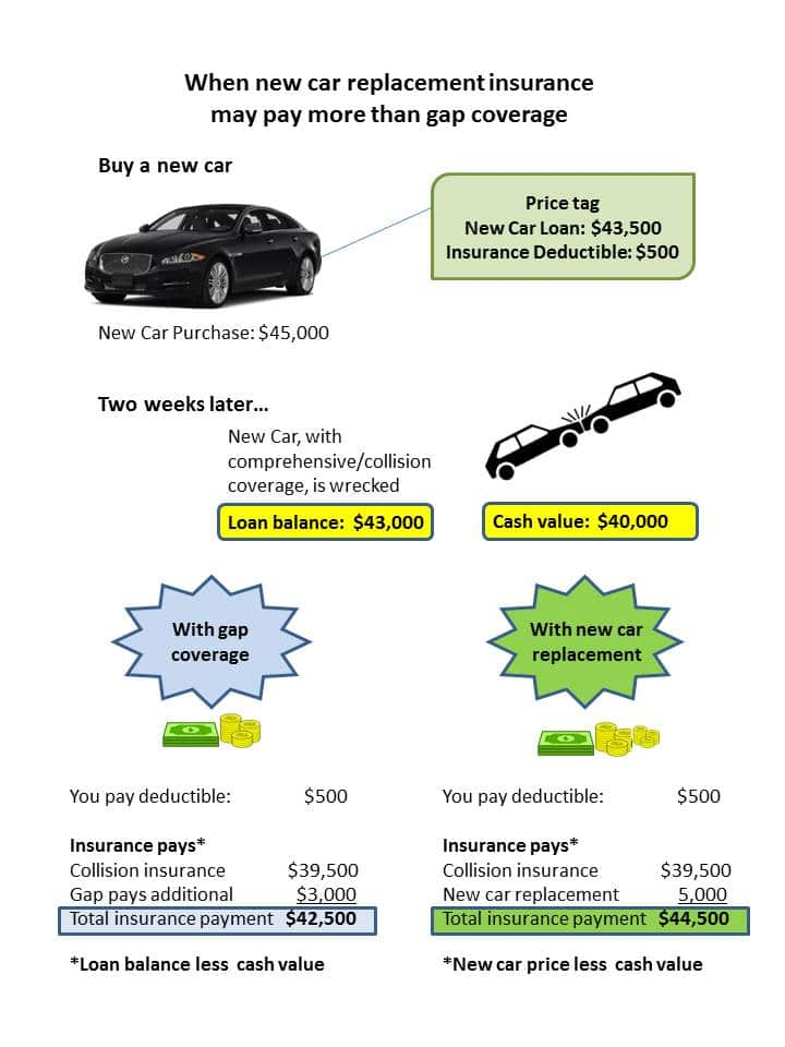 Insurance For Leased Car >> Get Gap Insurance For New And Leased Cars Insurance Com