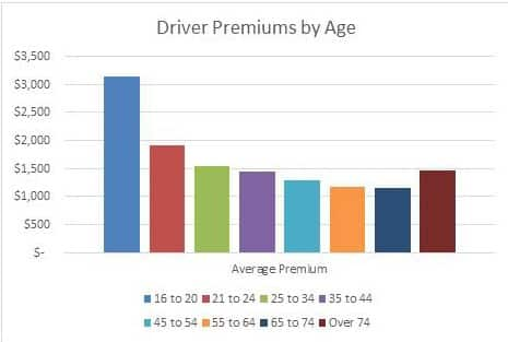 Driver premiums by age