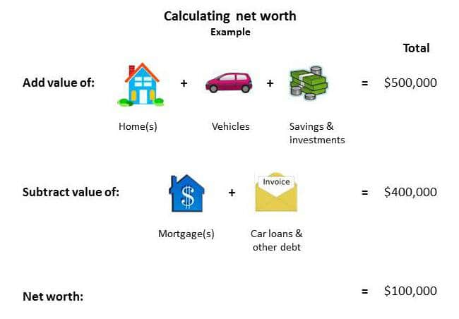 net worth calculation