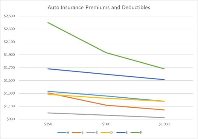 Car Insurance Deductibles Insurancecom - Show car insurance companies