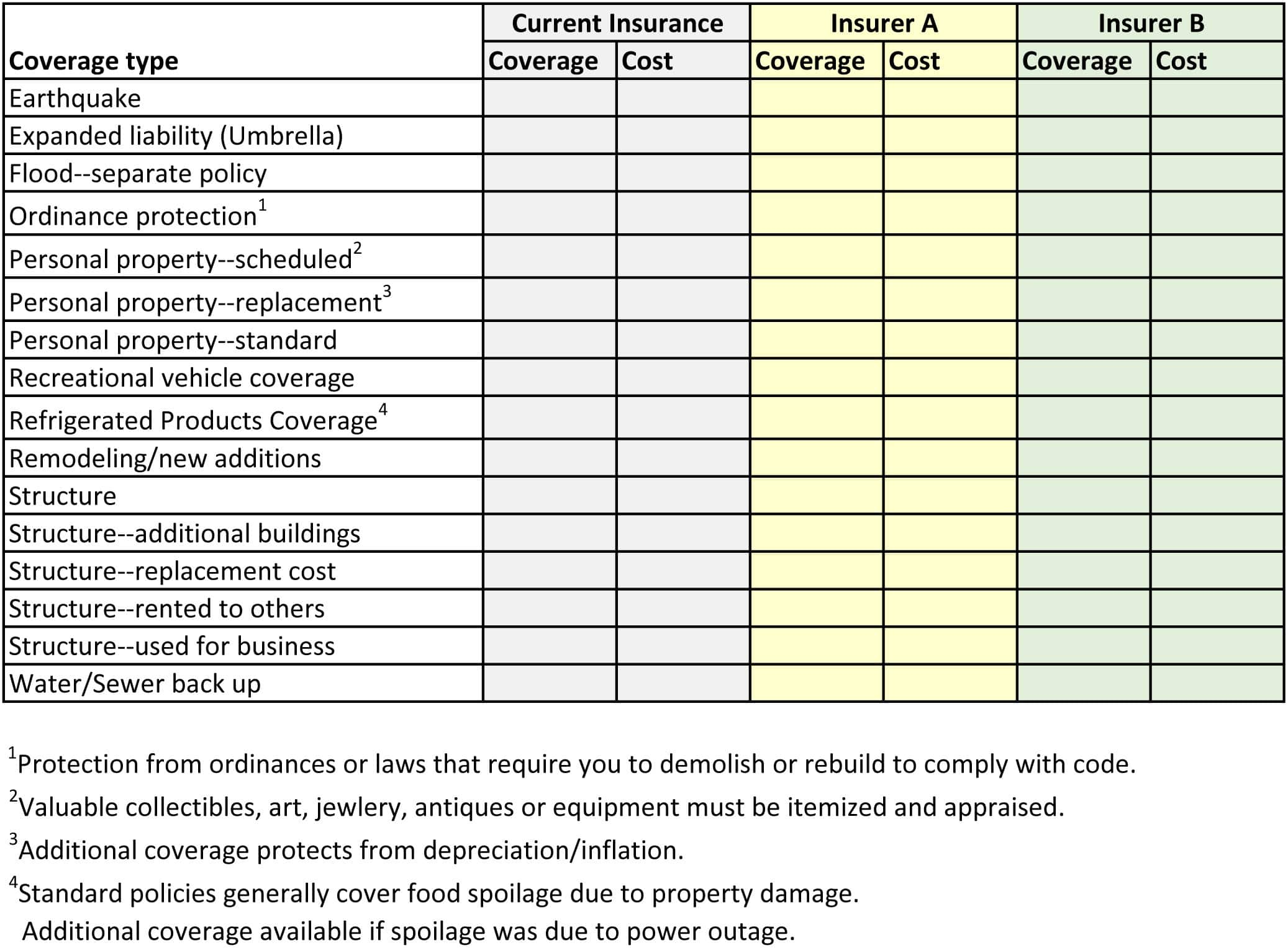 Compare Car Insurance Quotes >> homeowners insurance checklist
