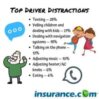 Drivers rank top driver distractions