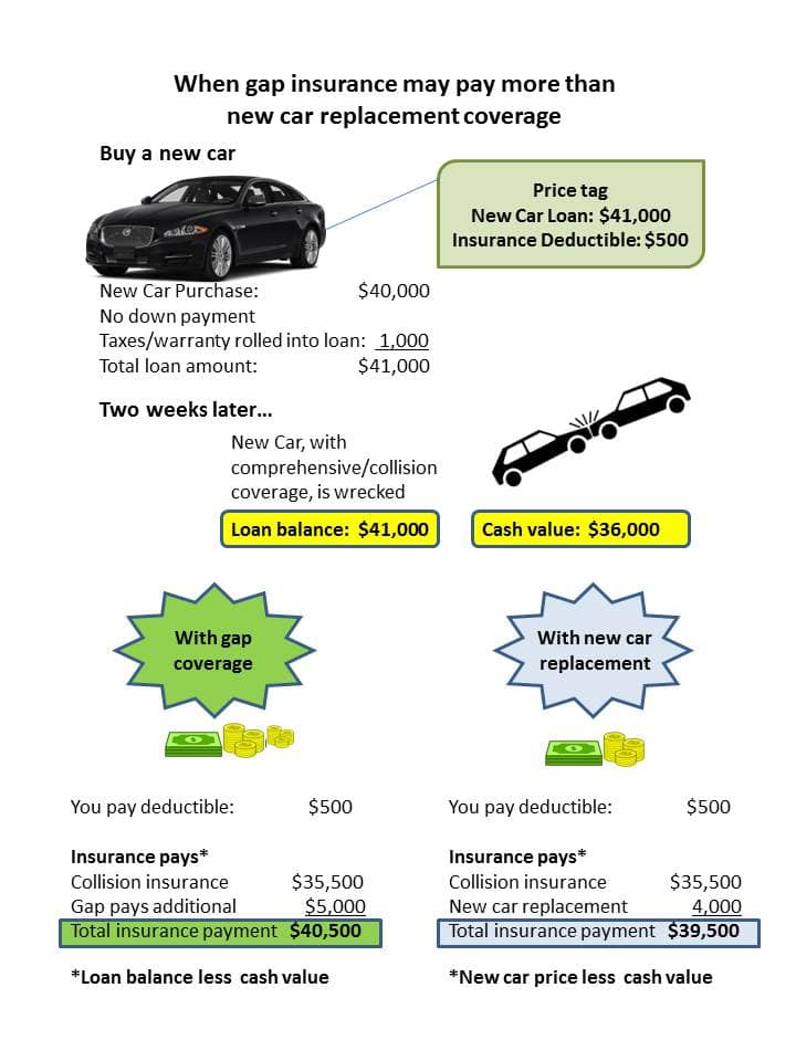 Get Gap Insurance for New and Leased Cars Insurance.com