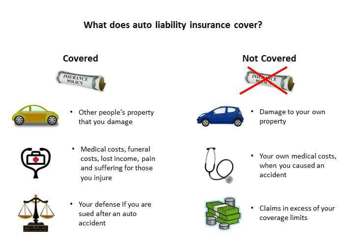Auto Liability Insurance What It Is And How To Buy