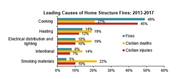 Reasons for structure fires 2013-2017